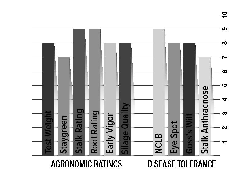 H2941 Agronomic Chart