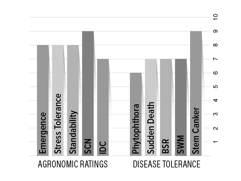 H29X1 Agronomic Chart
