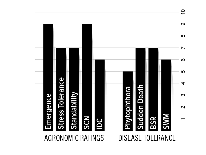 H29XF1 Agronomic Chart