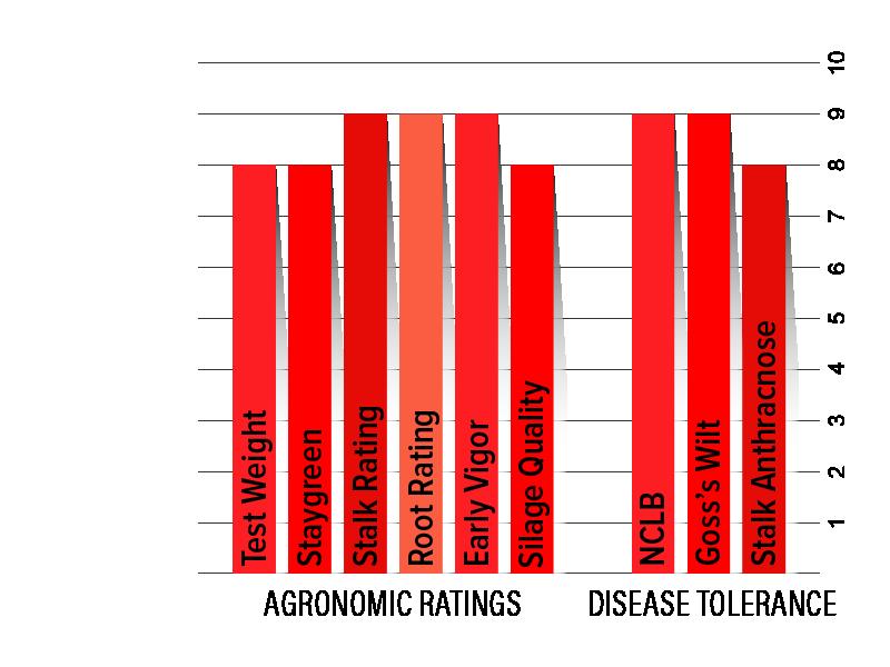 H3022 Agronomic Chart