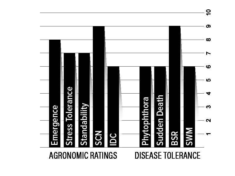 H30XF2 Agronomic Chart