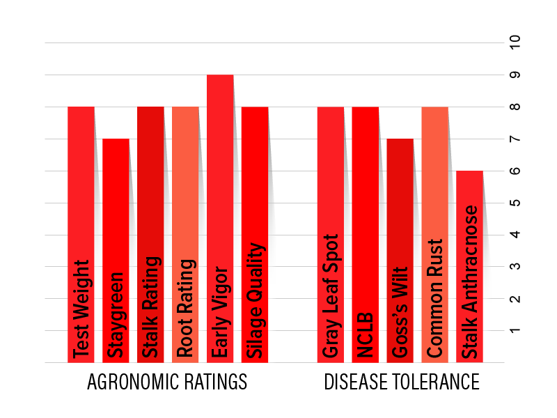 H3122 Agronomic Chart