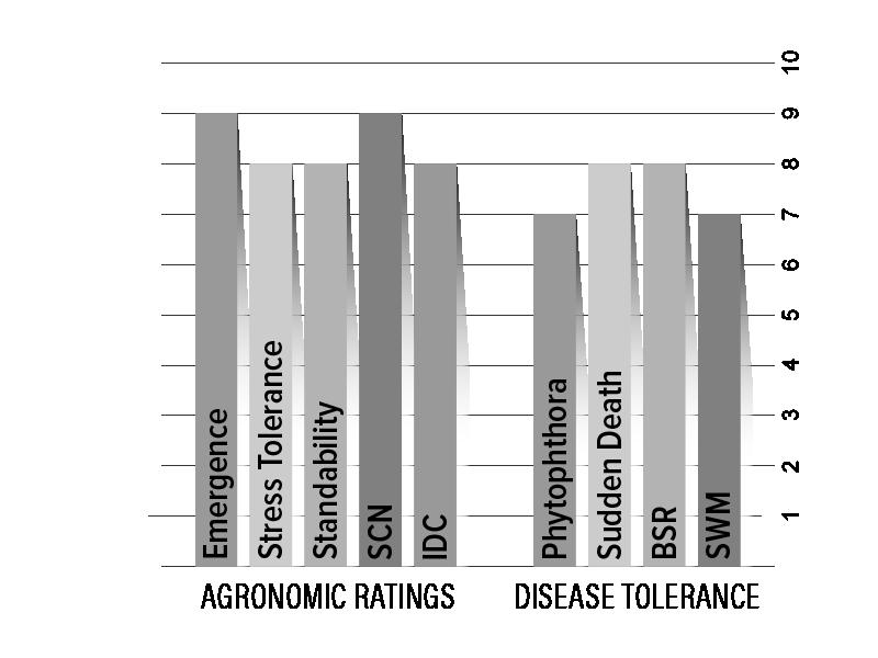 H31X9 Agronomic Chart