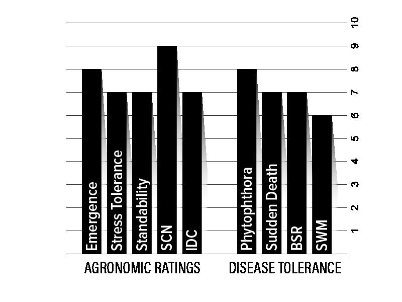 H31XF2 Agronomic Chart
