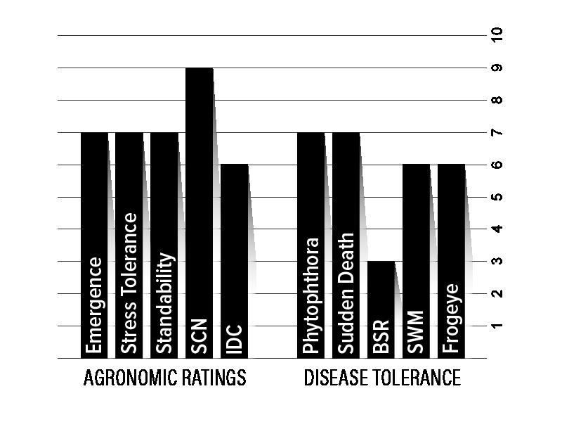 H32XF2 Agronomic Chart
