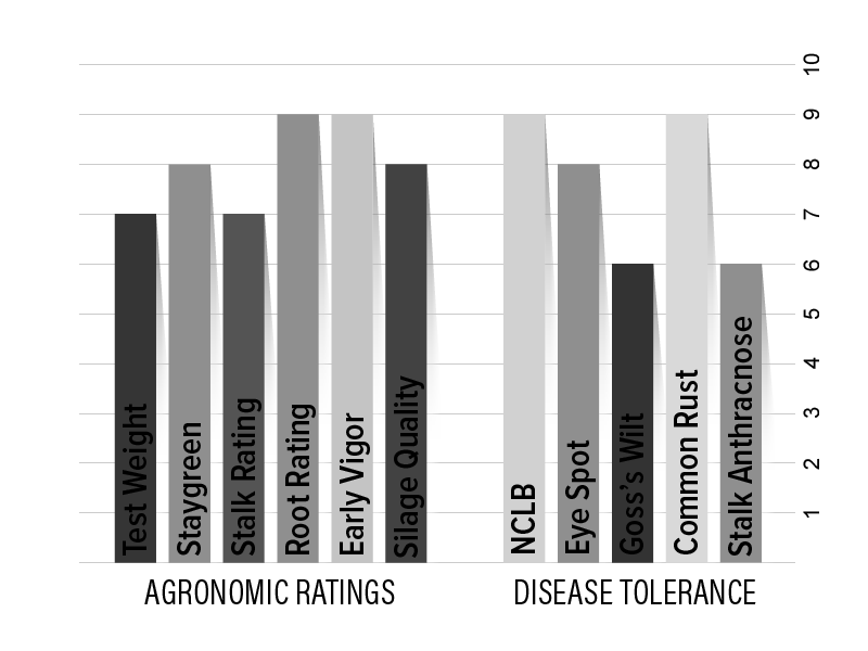 H3301 Agronomic Chart