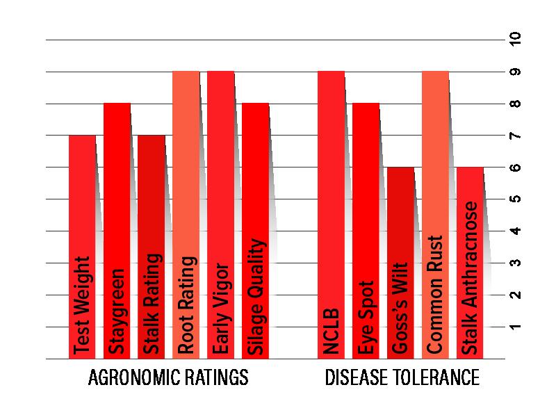 H3302 Agronomic Chart