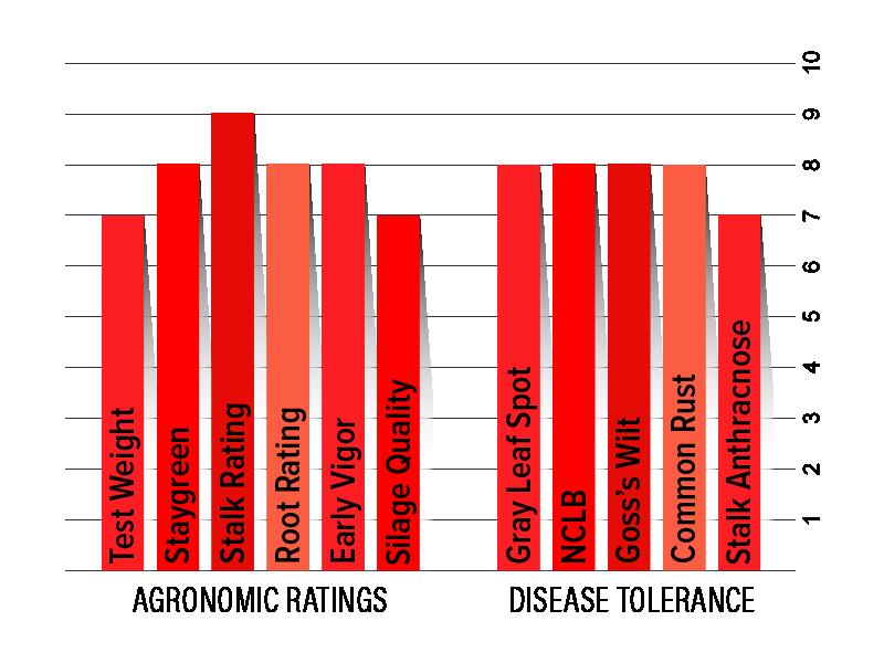H3322 Agronomic Chart