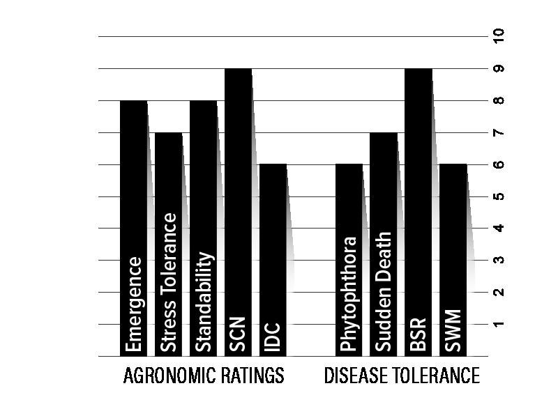 H33XF2 Agronomic Chart
