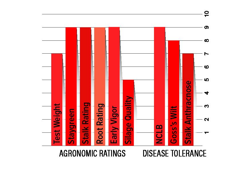 H3432 Agronomic Chart
