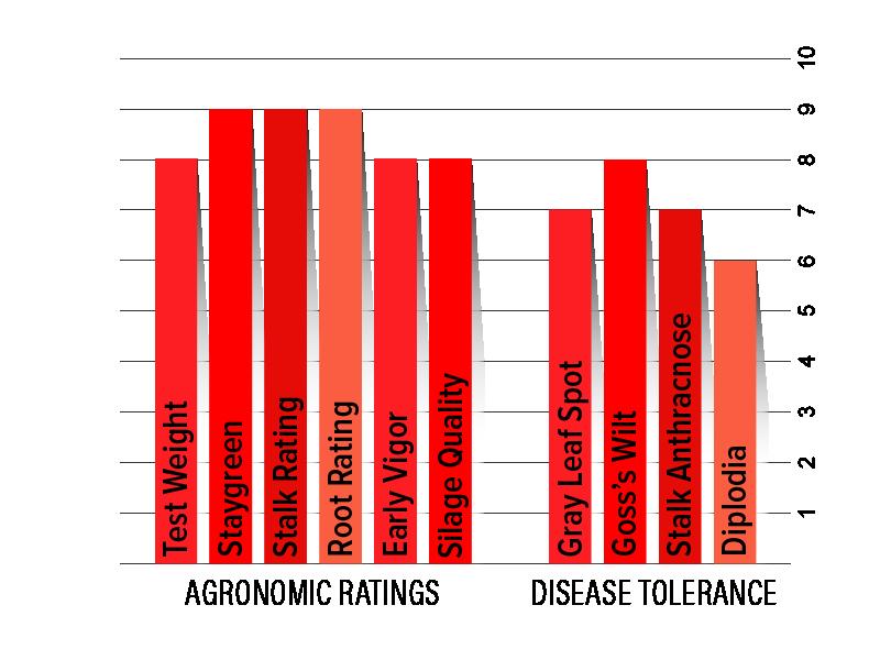 H3442 Agronomic Chart