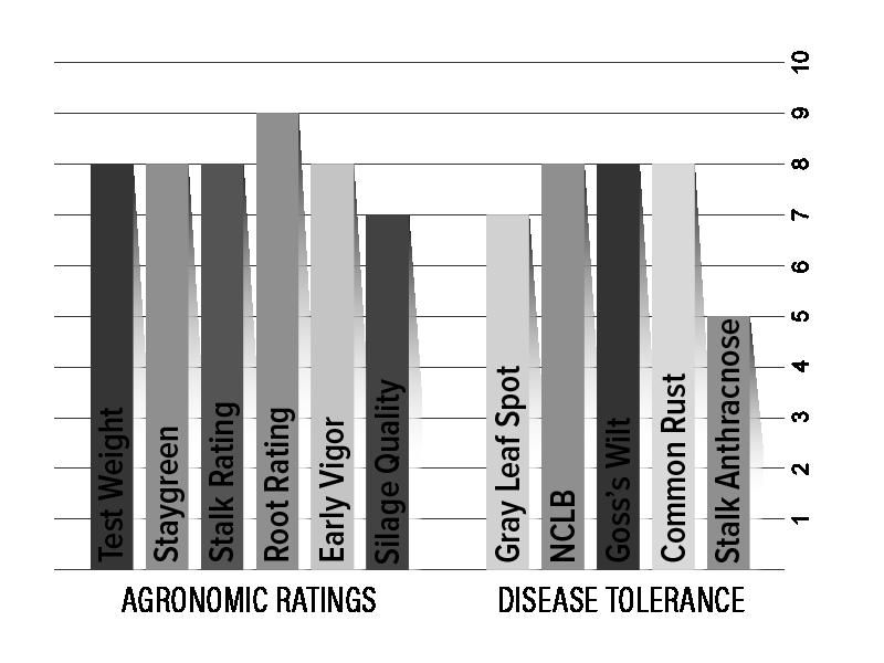 H3521 Agronomic Chart