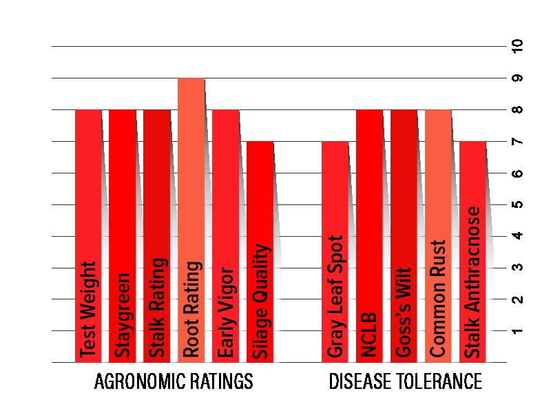 H3532 Agronomic Chart