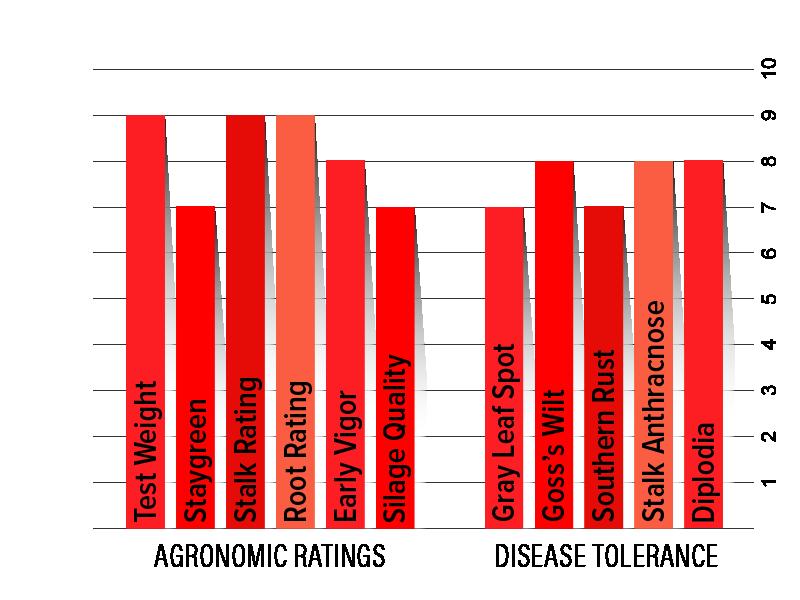 H3542 Agronomic Chart