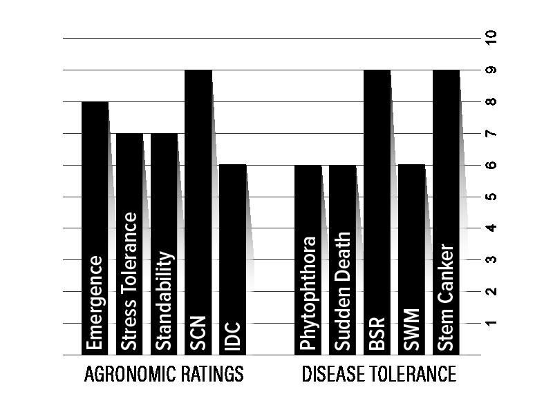 H35XF1 Agronomic Chart