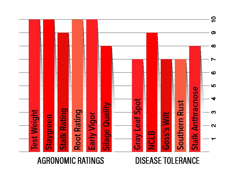 H3632 Agronomic Chart