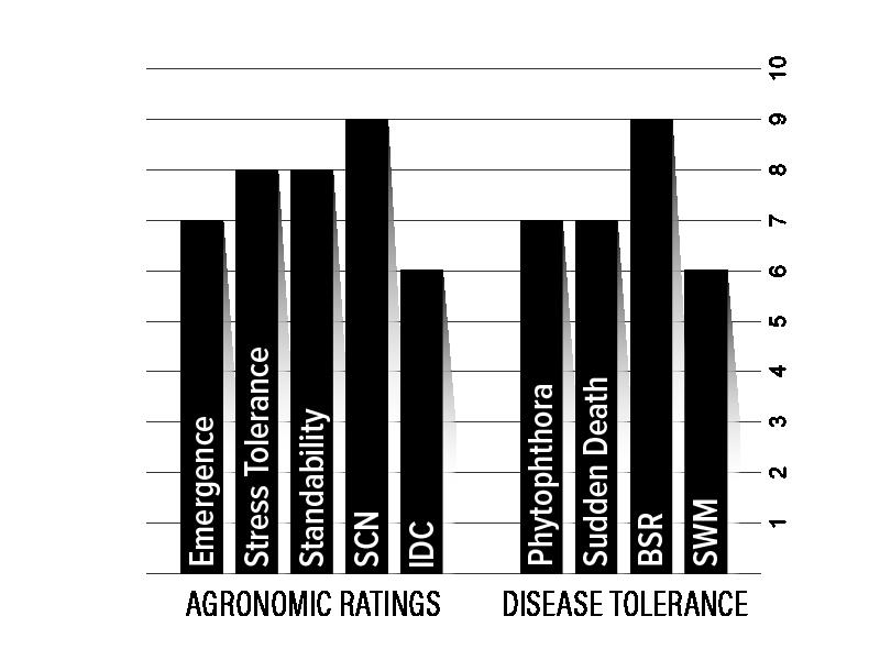 H36XF2 Agronomic Chart
