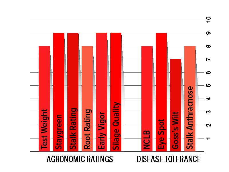 H3712 Agronomic Chart