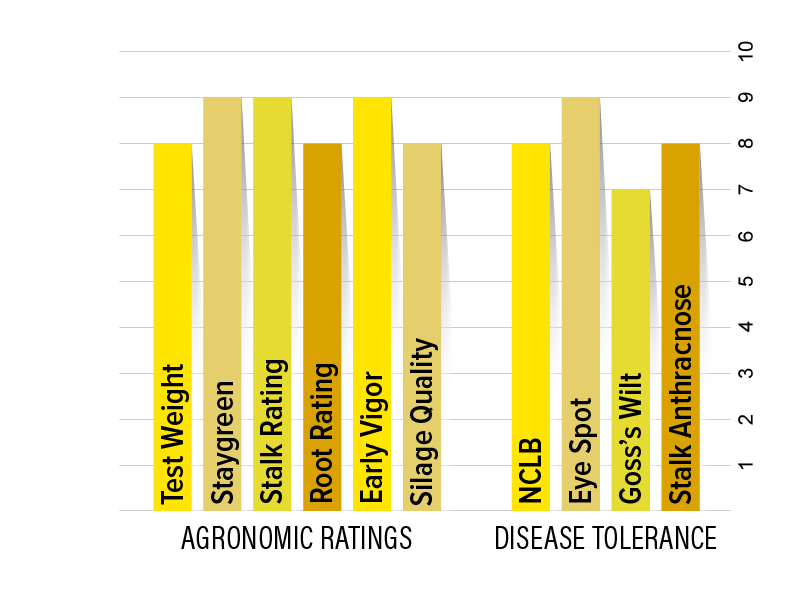 H3730 Agronomic Chart