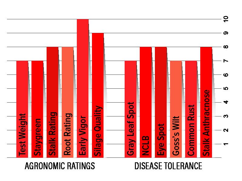 H3902 Agronomic Chart