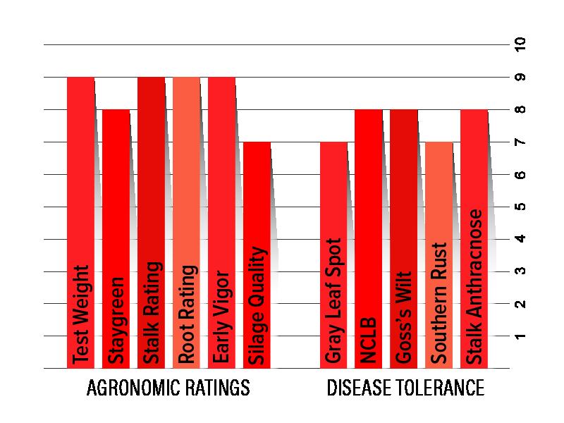 H3922 Agronomic Chart