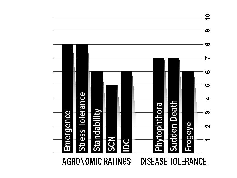 H39XF2 Agronomic Chart