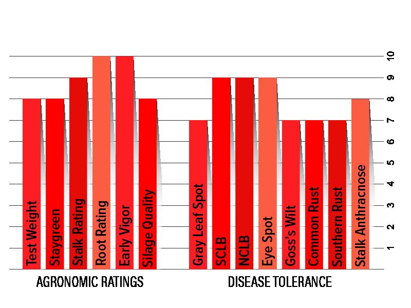 H401 Agronomic Chart