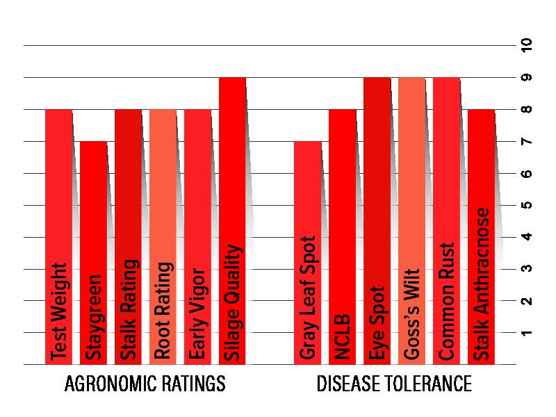 H4102 Agronomic Chart