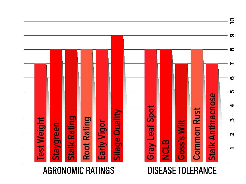 H4132 Agronomic Chart