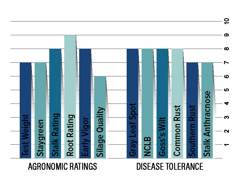 H4144 Agronomic Charts