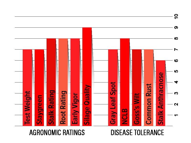 H4222 Agronomic Chart