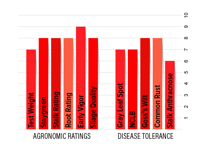 H4322 Agronomic Chart