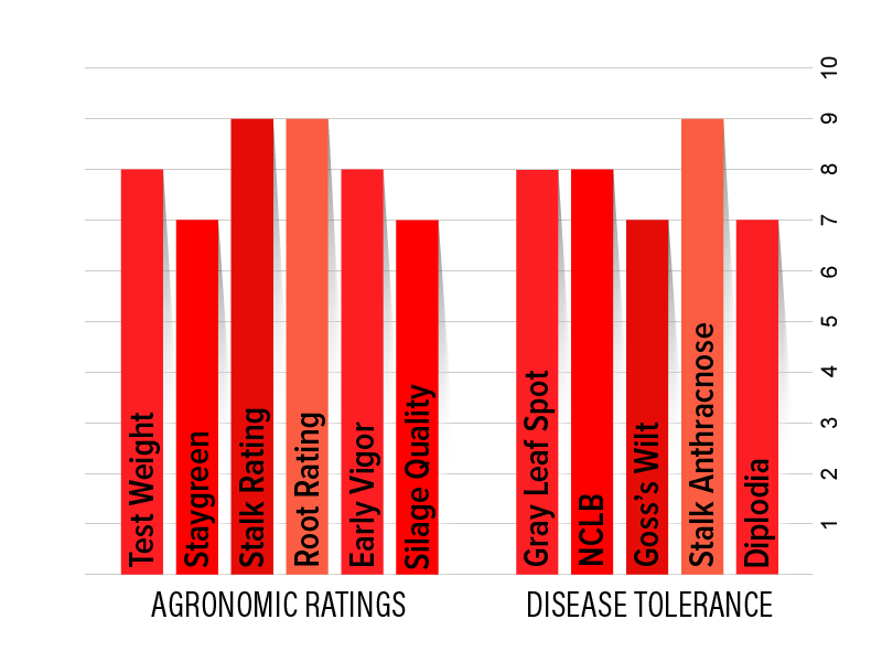 H4332 Agronomic Chart