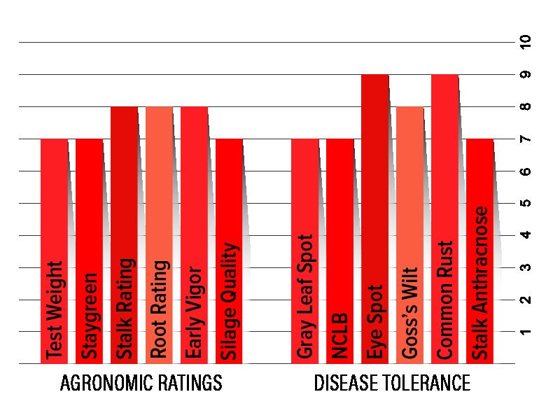 H4402 Agronomic Chart