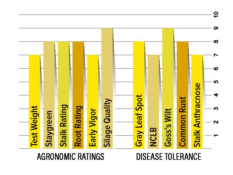 H4520 Agronomic Chart