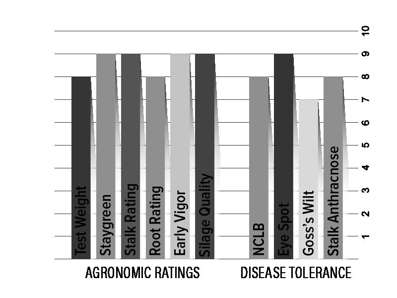 H4521 Agronomic Chart