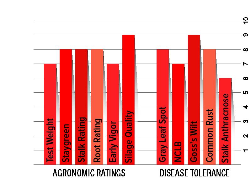 H4522 Agronomic Chart