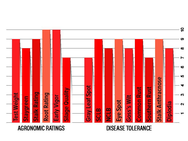 H4612 Agronomic Chart