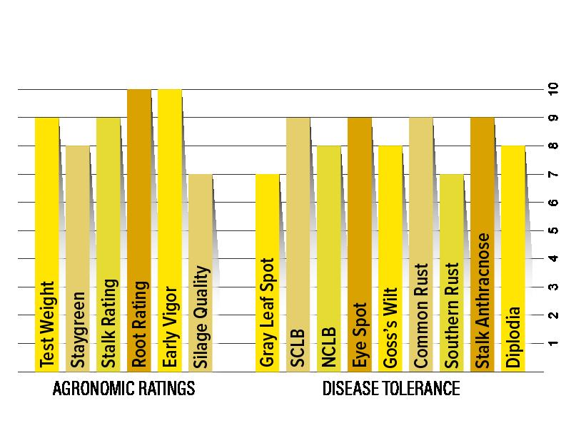 H4630 Agronomic Chart