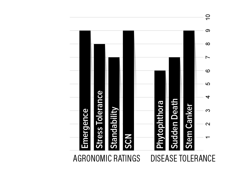 H46XF1 Agronomic Chart