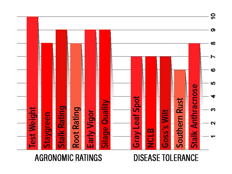 H4732 Agronomic Chart