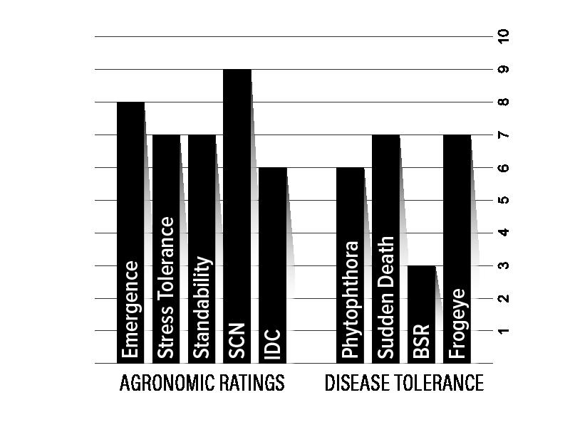 H47XF2 Agronomic Chart