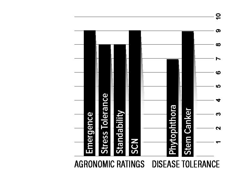H48XF1 Agronomic Chart