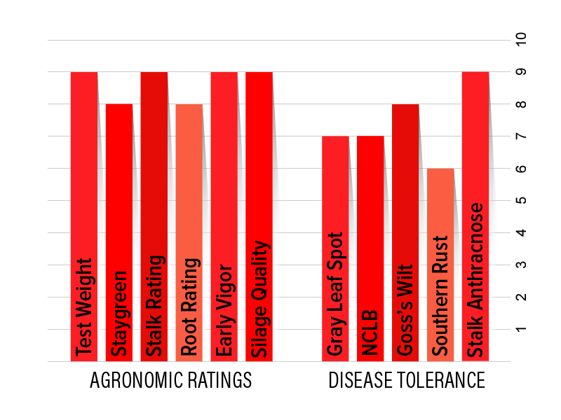H4922 Agronomic Chart