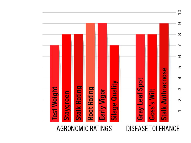 H4942 Agronomic Chart