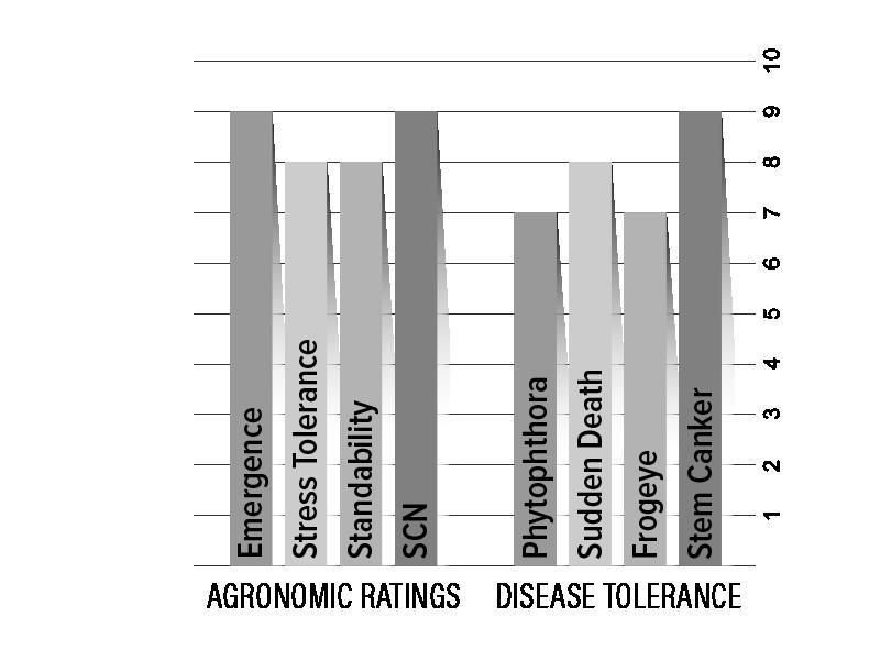 H49X7S Agronomic Chart
