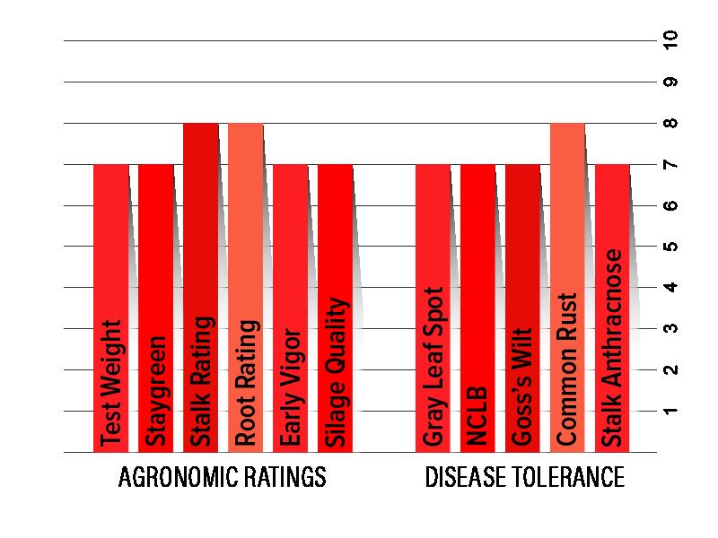 H5132 Agronomic Chart