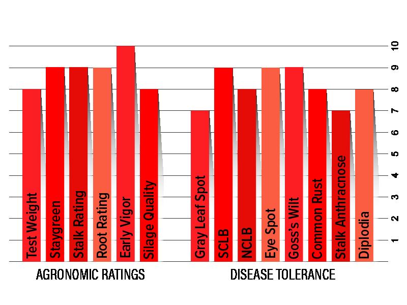 H5212 Agronomic Chart