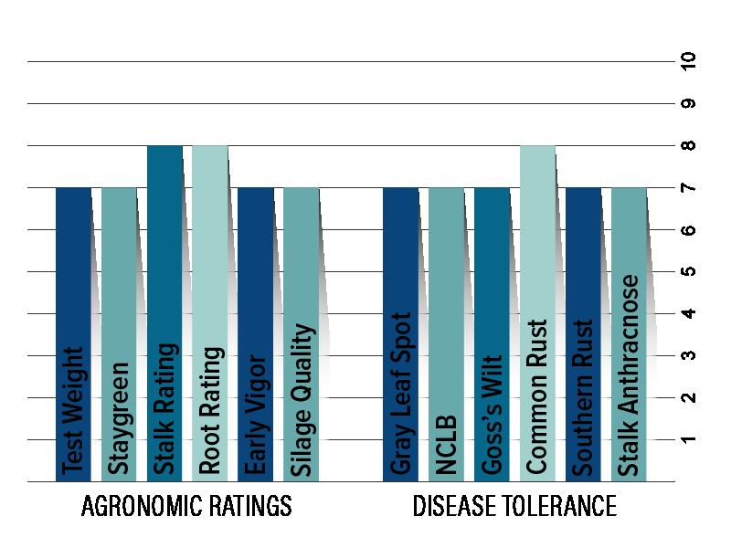 H5214 Agronomic Chart
