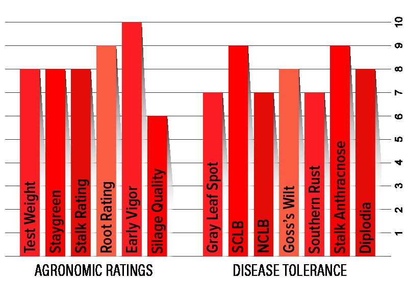 H5432 Agronomic Chart